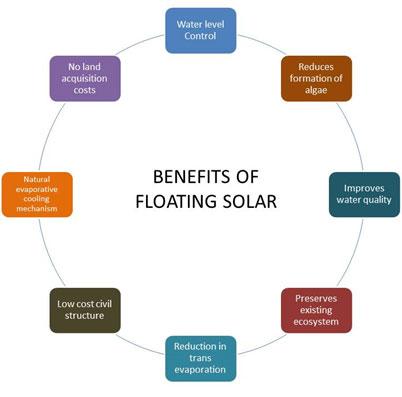 Benefits of Floating Solar - Mahindra Susten
