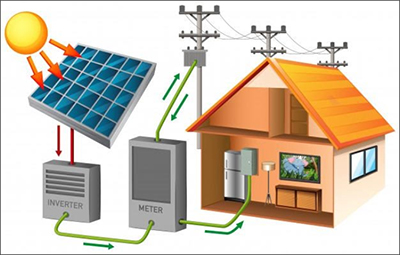 Benefits of Solar Rooftops - Mahindra Susten